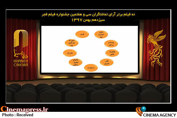 دومین روز از اعلام نتایج آرای مردمی سی و هفتمین جشنواره فیلم فجر